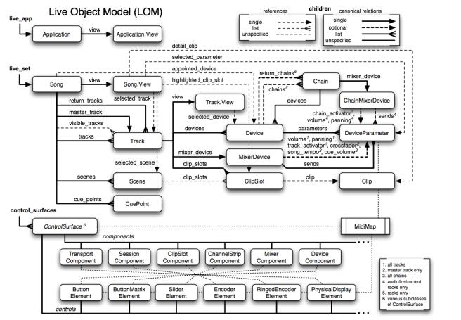 ObjectModel